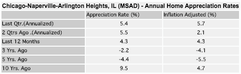 Chicago-Homes-2016-January-Appreciation-Rates