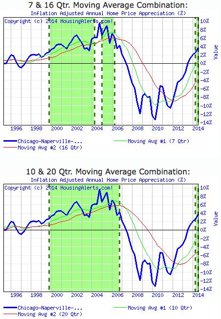 September-2014-Chicago-Real-Estate-Market-Trends-Started2